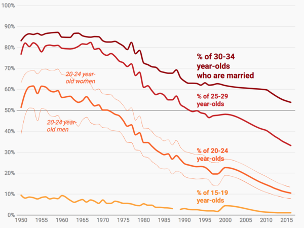 Percentage of married people across different age groups over time.