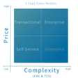 Self-service, Transactional or Enterprise?