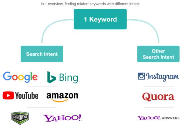 Finding & Dealing with Related Keywords - Martijn Scheijbeler