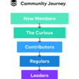 We Support A Slack Community of 4,000 By Creating Leaders, Here's How