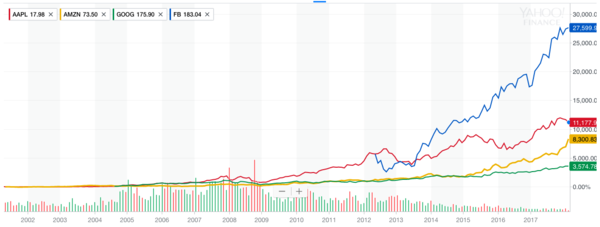 Apple vs Amazon vs Google vs Facebook stock performance