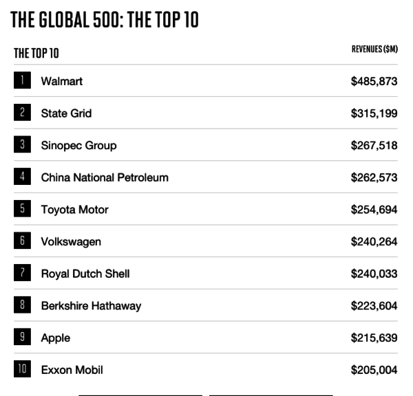 Forbes 500 2017 List