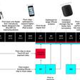 Apple's eigen chips: een succesverhaal