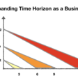 Expanding Your Time Horizon To Scale Your Startup