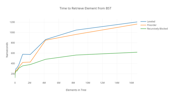Performance gains of cache-obvious data structures for data retrieval.