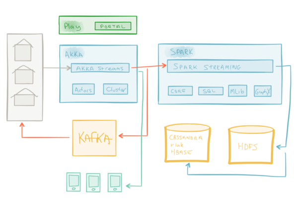 Fast data architecture with the Lightbend Reactive Platform, Spark, and Kafka.