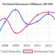Lessons on Ridership, from the National Literature