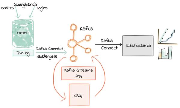 SF Data Weekly - Data Engineers in 2018, KSQL + Kafka
