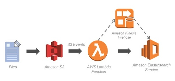 Indexing data streams coming into a data lake with AWS.