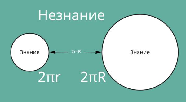 Длина окружности — два пи эр