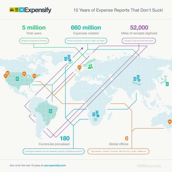 Expensify is celebrating a decade of receipts