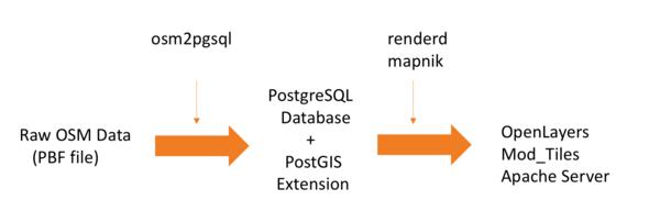 Tile-rendering on a Linux EC2 instance.