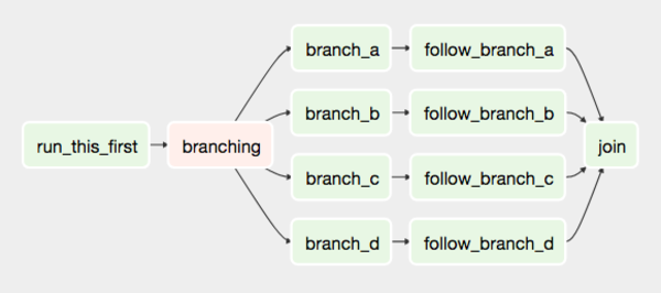 An example Airflow pipeline directed acyclic graph (DAG).
