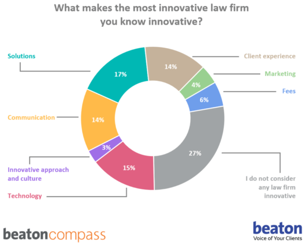 Over a Quarter of Clients See No Innovation in Law Firms: Report – Artificial Lawyer