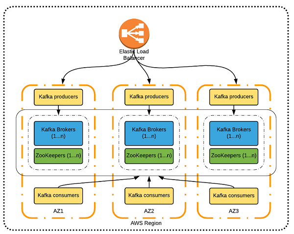 Typical deployment pattern with a single AWS Region