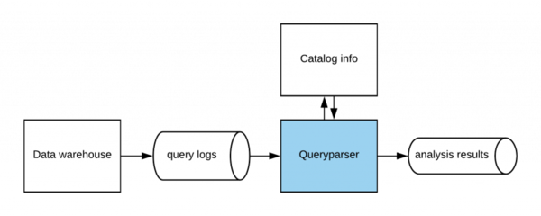 Uber's streaming data warehouse feeds all queries through Queryparser.