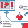 The Future Of Fashion: From Design To Merchandising, How Tech Is Reshaping The Industry