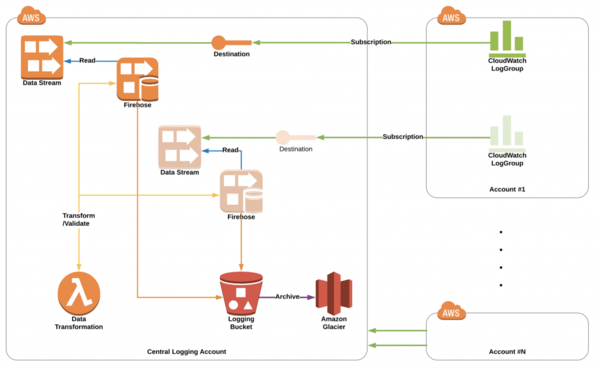 Amazon Kinesis Data Streams & Data Firehose log data to an S3 bucket.