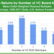 You May Have Too Many VCs On Your Board /