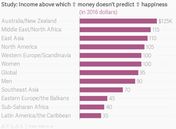 This is exactly how much money you need to be happy | World Economic Forum