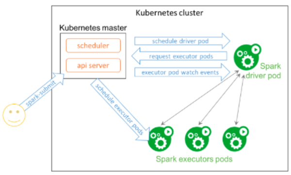 Apache Spark running natively in a Kubernetes cluster.