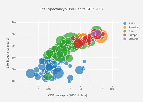 An example scatter plot with color groupings and size encoding for the country size.