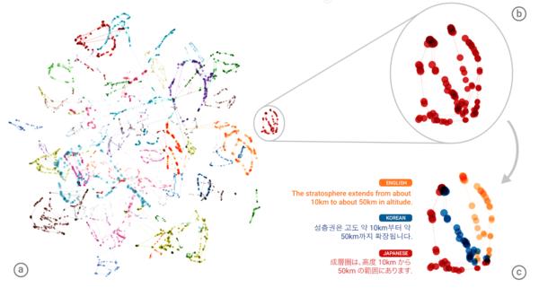 Zero-Shot Translation with Google's Multilingual Neural Machine Translation System