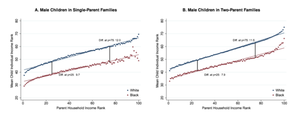 Race and Economic Mobility in America