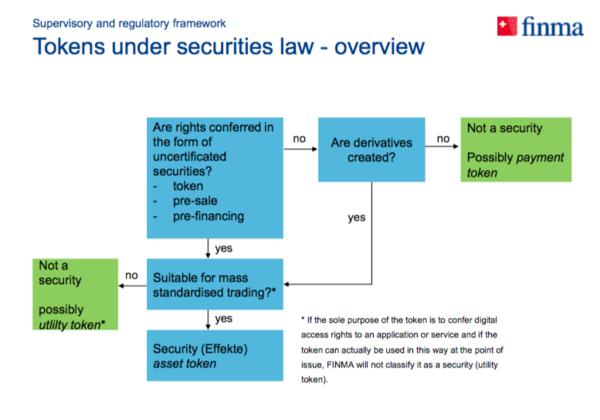 De opkomst van asset tokens bij ICOs (security tokens)
