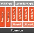 Modular iOS: Strangling The Monolith