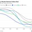 Decline in World Fertility Rates Lowers Risks of Mass Starvation