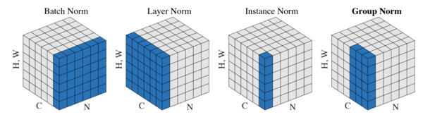 The relationship between different normalizations in neural networks
