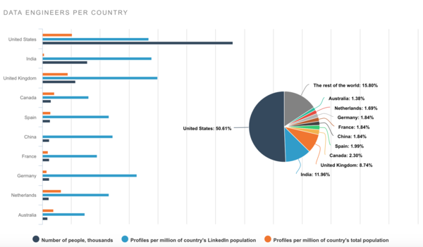 A sneak peak of the data engineering report: engineers by country.