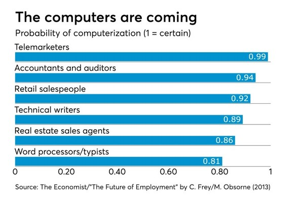 Job disruption is quickly coming to accounting, too