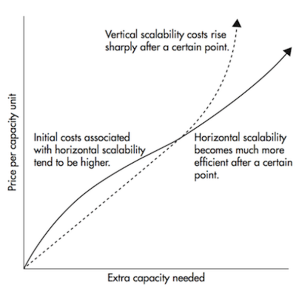 Horizontal scaling becomes much cheaper after a certain threshold.