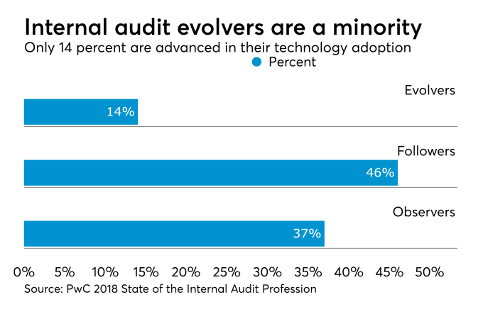 "Chart from ""Internal audit profession making tech advances"" (Accounting Today)"