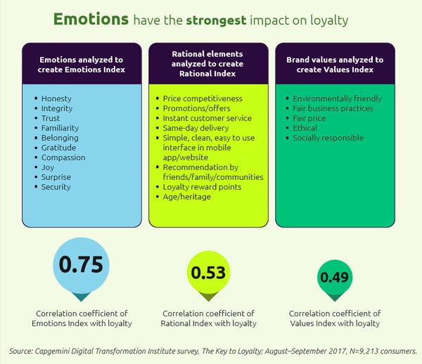 Emoties bepalen loyaliteit bij klanten