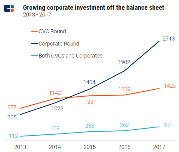 CBInsights CVC Report 2017