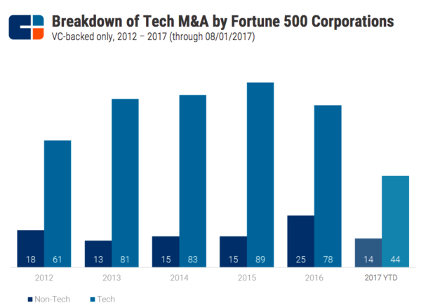 CBInsights Tech IPO Report 2018