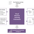 Visualising Machine Learning: How do we humanise the intelligence? – Gramener blog