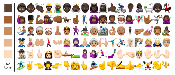 Self-Representation on Twitter Using Emoji Skin Color Modifiers (ICSW 2018): Robertson et al. show that Twitter users use skin-colored emojis mainly for self-representation, i.e. people with darker skin-colored profile photos use darker skin-colored emojis.