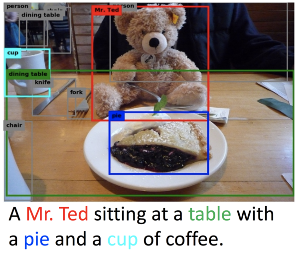 Neural Baby Talk (CVPR 2018): Caption generation is one of the most compelling combinations of computer vision and NLP, but existing methods generally don't ground captions in elements of the image. The proposed approach first generates a sentence template with slots tied to specific image locations and then fills in those slots using object detectors. This also allows the use of domain-specific object detectors, which can produce more appropriate captions such as in the image above.