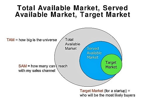 Your ICP may be even smaller than your Target Market