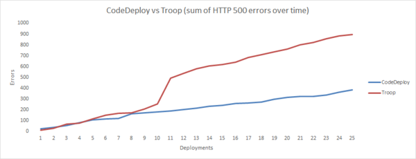 Number of HTTP 500 errors, before and after moving to AWS CodeDeploy.