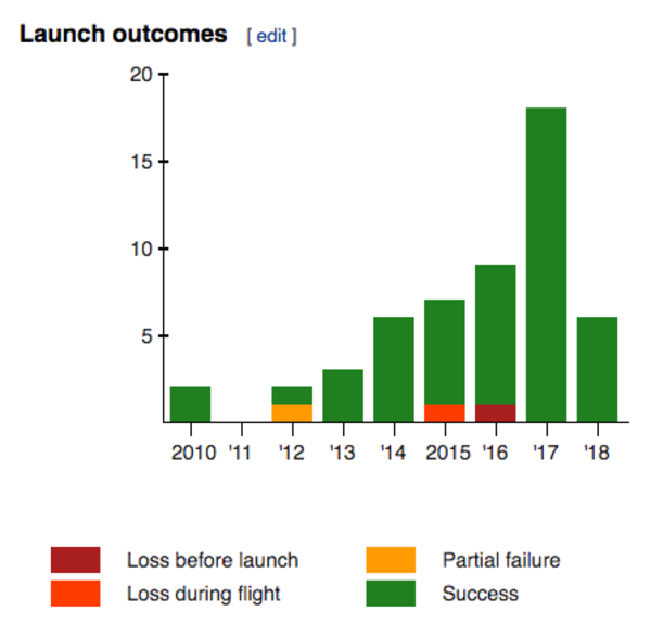 Falcon 9 Launch outcomes. Source: Wikipedia.
