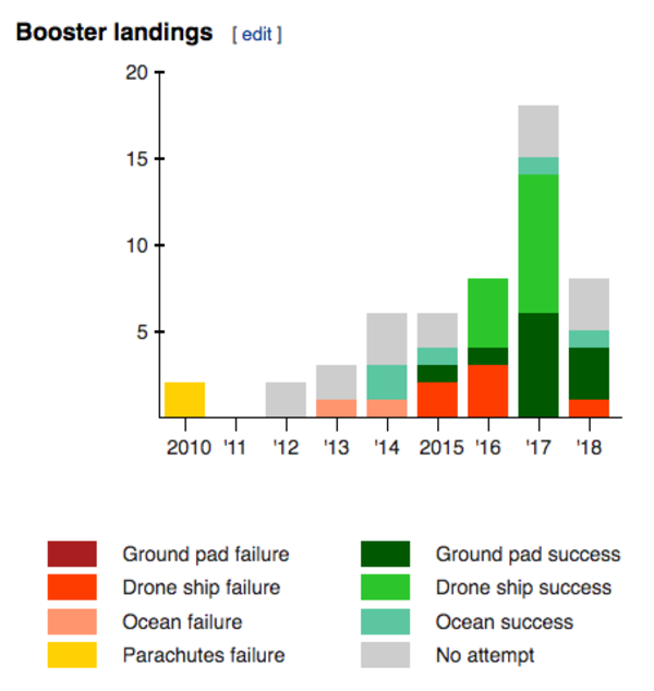 Falcon 9 Booster landings. Source: Wikipedia.