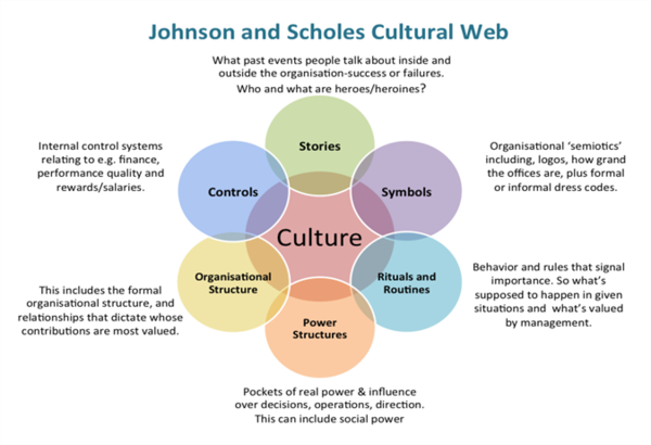 Stories, routines, and influence: the cultural levels of PC?
