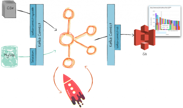 SF Data Weekly - GO-JEK's data infrastructure, Spark vs  Redshift