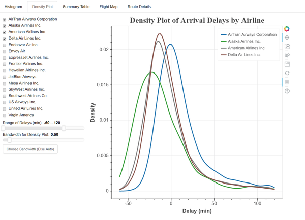 One tab of the interactive Bokeh dashboard, showing the density of flight delays.