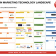 New Blockchain MarTech Landscape shows 400% growth in 6 months - ClickZ